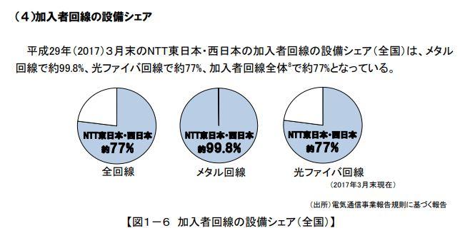 日本全体における光ファイバー回線(加入者回線)の設備シェア 図解