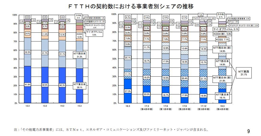 光ファイバー回線(FTTH)の契約数における事業者別のシェア推移 図解