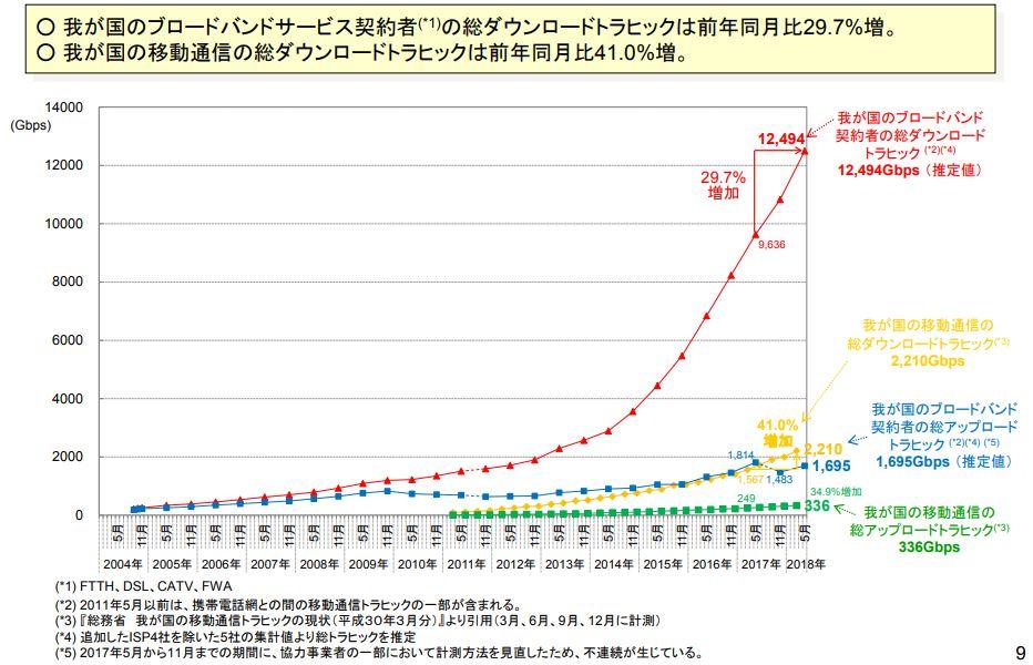 日本のインターネットにおけるトラヒックの集計・試算